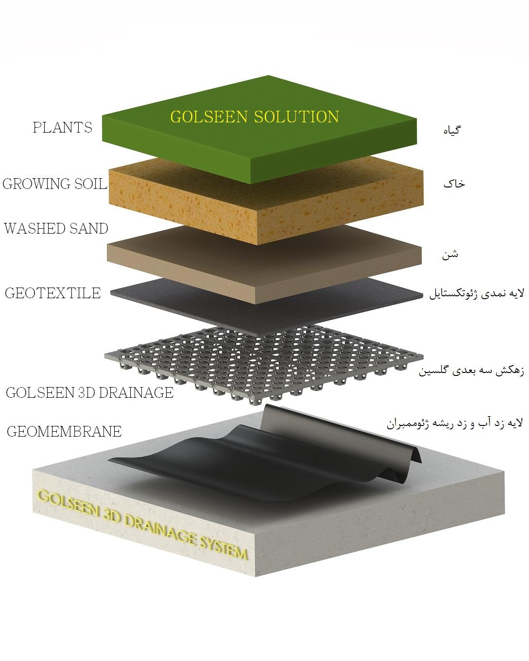 3D дренажа Производитель-3D дренажа-مصنع الصرف 3D-تصريف 3D ثلاثي الأبعاد-Dîwarê 3D-3D დრენაჟი- 3D drenaj-3D drenaj üreticisi زهکش سه بعدی